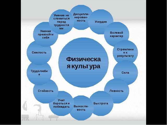 Физическая культура Дисципли-нирован-ность Усердие Волевой характер Стремлен...