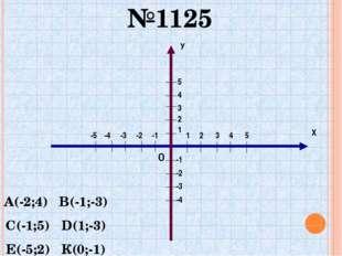 0 №1125 А(-2;4) В(-1;-3) С(-1;5) D(1;-3) Е(-5;2) К(0;-1) 5 Х У