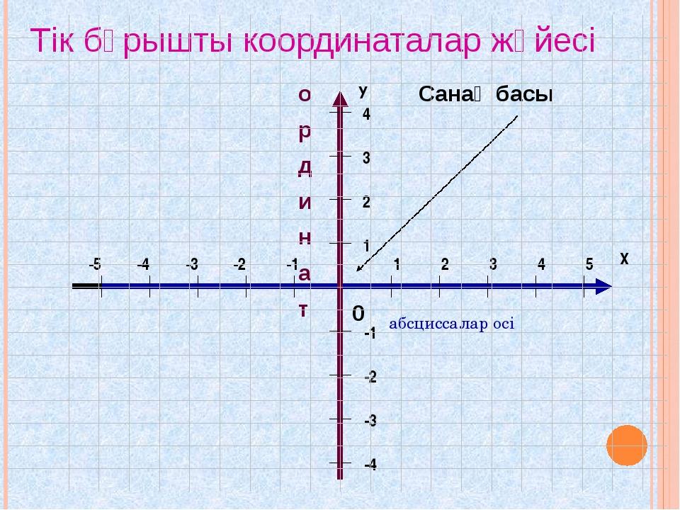 абсциссалар осі о р д и н а т 0 Санақ басы Тік бұрышты координаталар жүйесі...