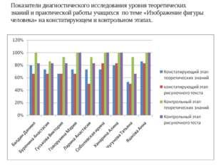 Показатели диагностического исследования уровня теоретических знаний и практи