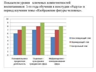 Показатели уровня ключевых компетентностей воспитанников 5-го года обучения в