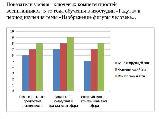 Показатели уровня ключевых компетентностей воспитанников 5-го года обучения в...