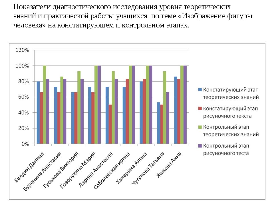 Показатели диагностического исследования уровня теоретических знаний и практи...