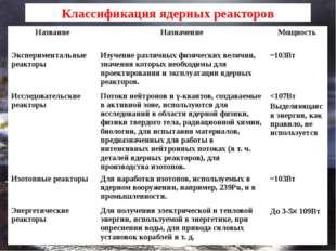 Классификация ядерных реакторов Название Назначение Мощность Экспериментальны