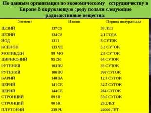 По данным организации по экономическому сотрудничеству в Европе В окружающую