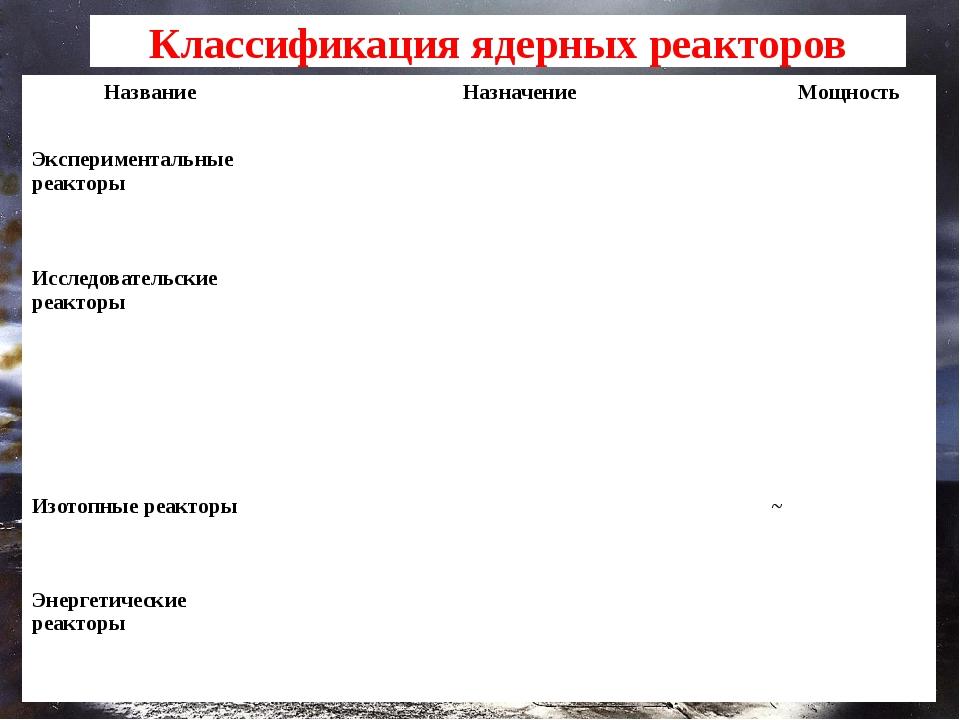 Классификация ядерных реакторов Название Назначение Мощность Экспериментальны...
