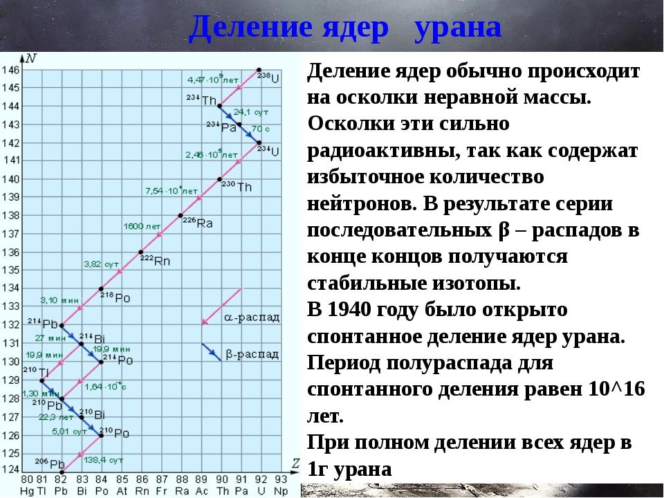 Деление ядер урана Деление ядер обычно происходит на осколки неравной массы....