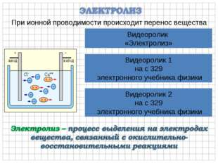 При ионной проводимости происходит перенос вещества Видеоролик «Электролиз» В