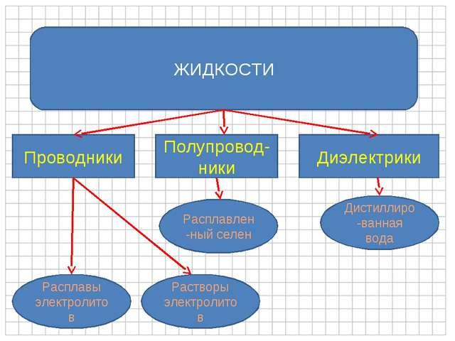 ЖИДКОСТИ Проводники Полупровод-ники Диэлектрики Расплавы электролитов Раствор...