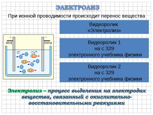При ионной проводимости происходит перенос вещества Видеоролик «Электролиз» В...