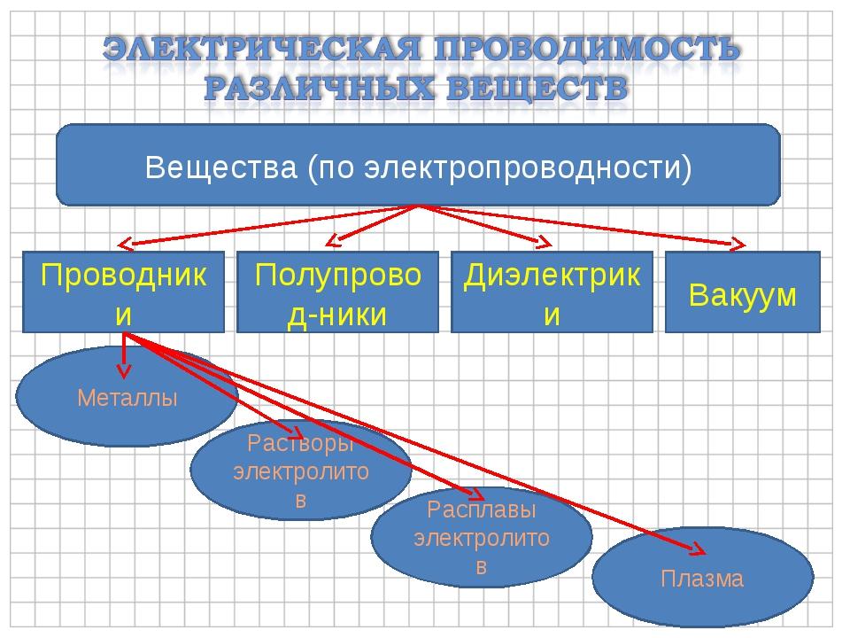 Вещества (по электропроводности) Проводники Полупровод-ники Диэлектрики Вакуу...