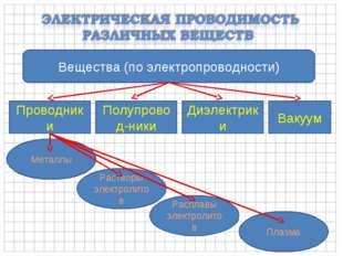 Вещества (по электропроводности) Проводники Полупровод-ники Диэлектрики Вакуу