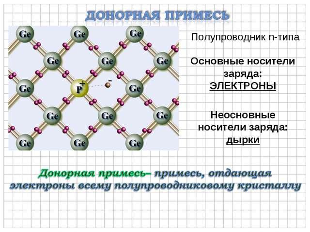 Полупроводник n-типа Основные носители заряда: ЭЛЕКТРОНЫ Неосновные носители...