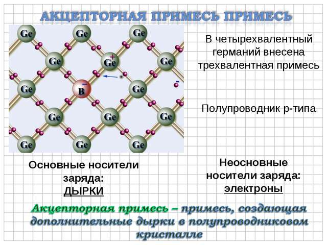 Полупроводник p-типа Основные носители заряда: ДЫРКИ Неосновные носители заря...