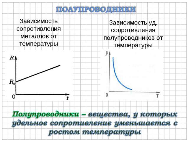 Зависимость сопротивления металлов от температуры Зависимость уд. сопротивлен...