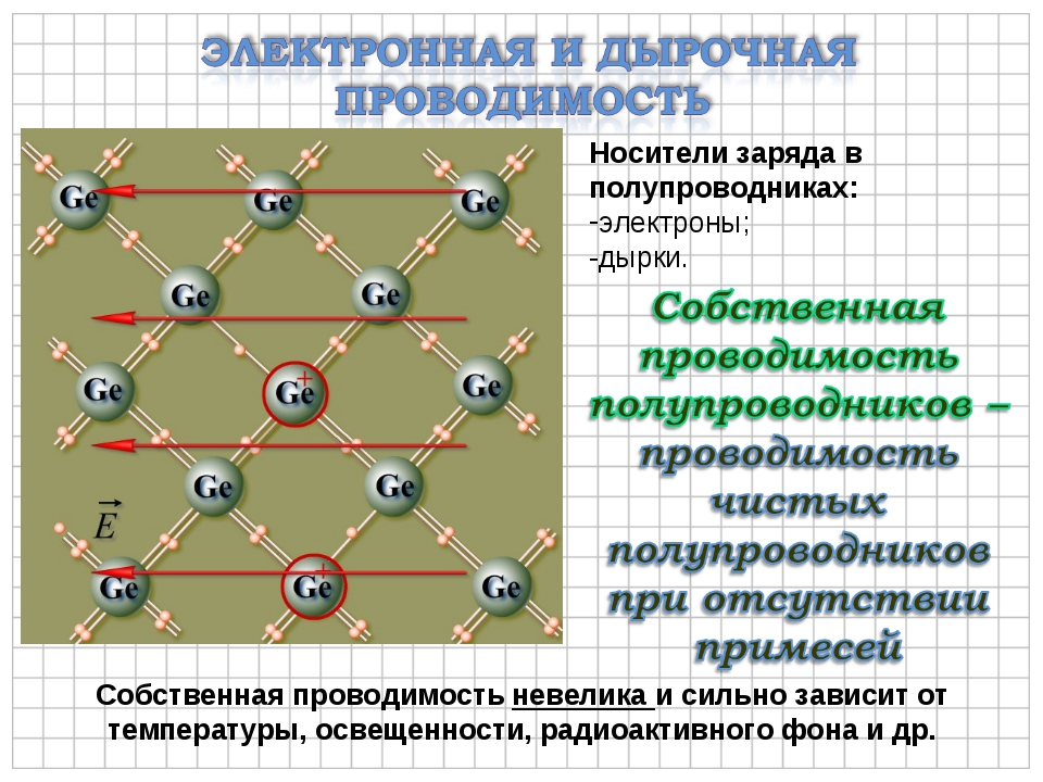 Носители заряда в полупроводниках: электроны; -дырки. Собственная проводимост...