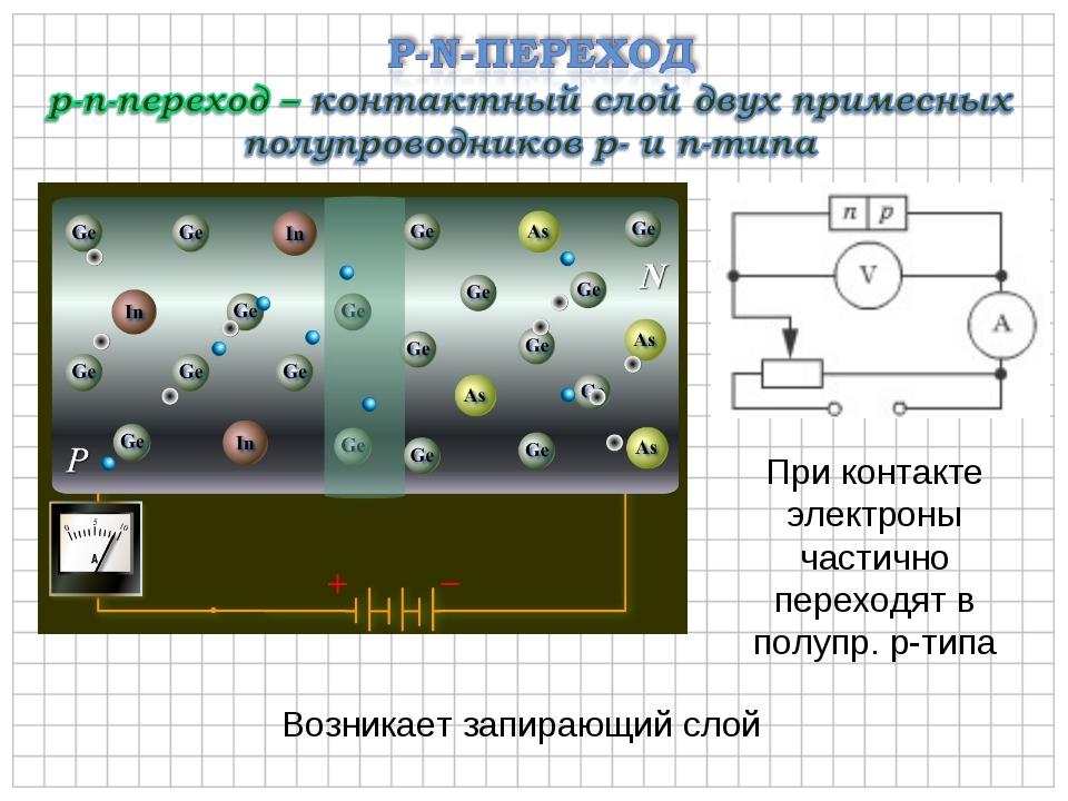 Возникает запирающий слой При контакте электроны частично переходят в полупр....