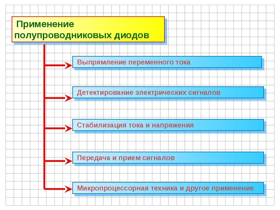 Применение полупроводниковых диодов Выпрямление переменного тока Детектирова...