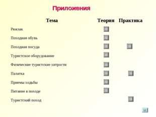 Приложения ТемаТеорияПрактика Рюкзак Походная обувь Походная посуда Т
