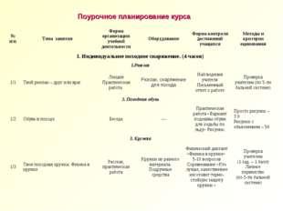 Поурочное планирование курса № п/пТема занятияФорма организации учебной дея
