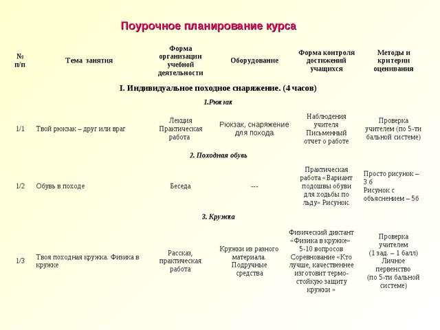 Поурочное планирование курса № п/пТема занятияФорма организации учебной дея...