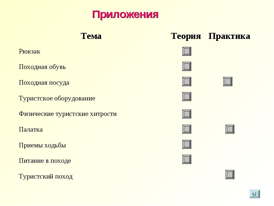 Приложения ТемаТеорияПрактика Рюкзак Походная обувь Походная посуда Т...