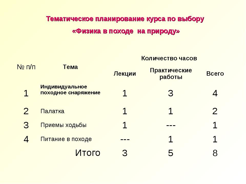 Тематическое планирование курса по выбору «Физика в походе на природу» № п/п...
