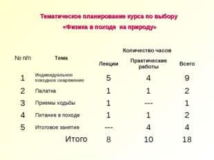 Тематическое планирование курса по выбору «Физика в походе на природу» № п/п