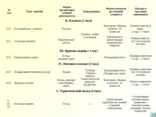 № п/пТема занятияФорма организации учебной деятельностиОборудованиеФорма