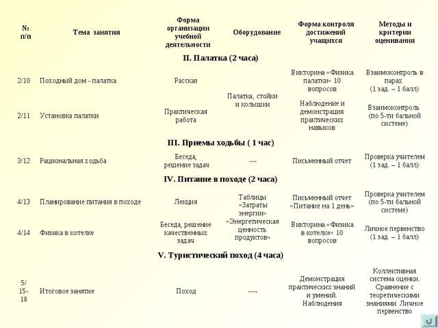 № п/пТема занятияФорма организации учебной деятельностиОборудованиеФорма...