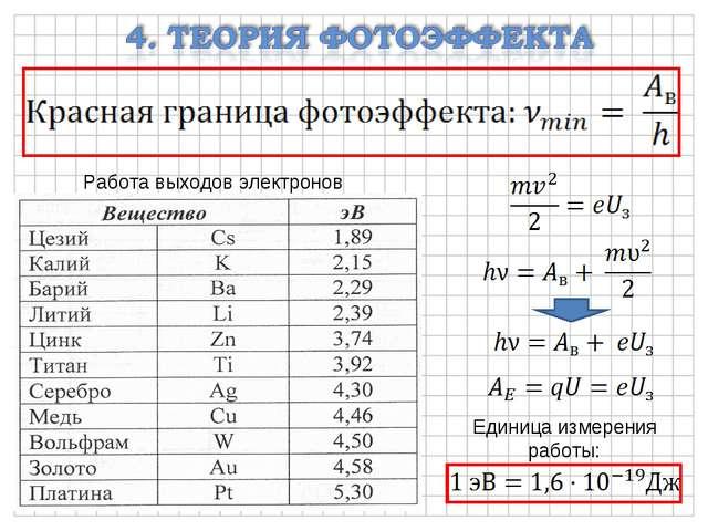 Работа выходов электронов Единица измерения работы: