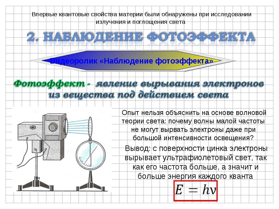 Опыт нельзя объяснить на основе волновой теории света: почему волны малой ча...