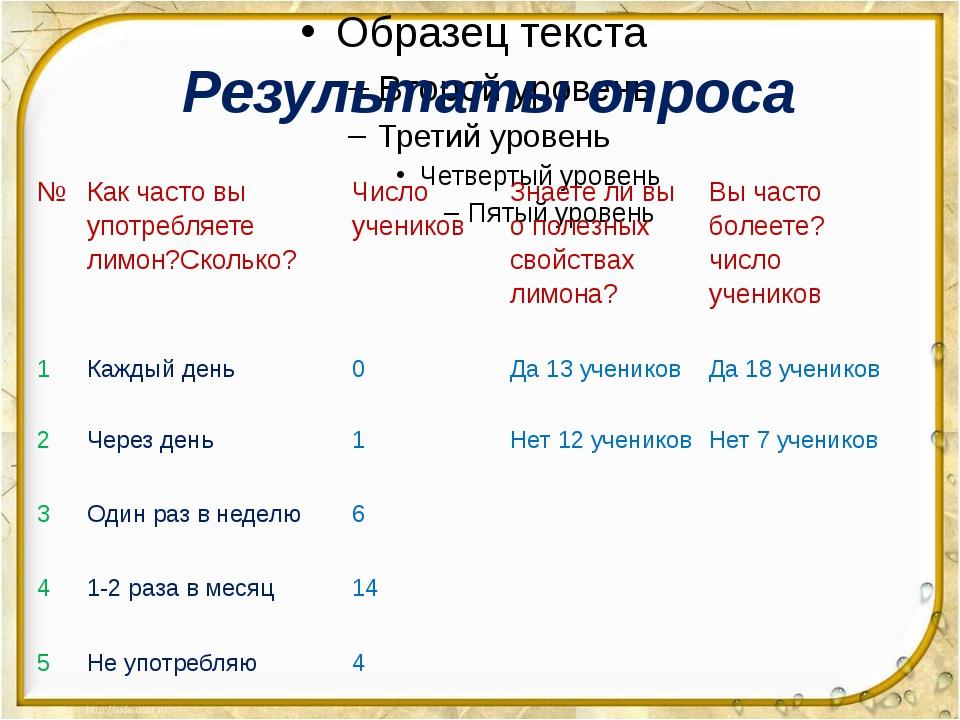 Результаты опроса № Какчасто вы употребляете лимон?Сколько? Числоучеников Зн...