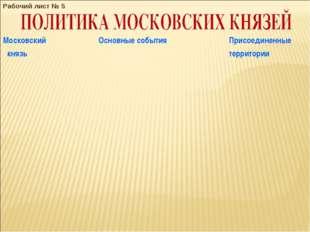 Рабочий лист № 5 Московский князь Основные событияПрисоединенные территории