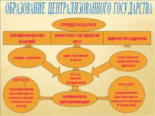 ПРЕДПОСЫЛКИ соперничество князей монголо-татарское иго единство церкви упадок