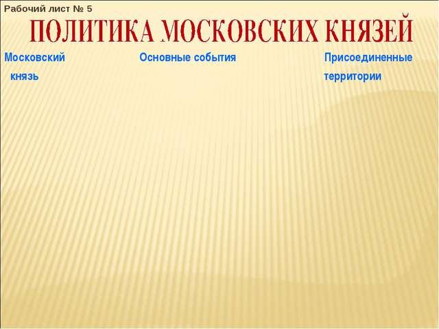Рабочий лист № 5 Московский князь Основные событияПрисоединенные территории...