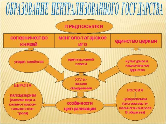 ПРЕДПОСЫЛКИ соперничество князей монголо-татарское иго единство церкви упадок...