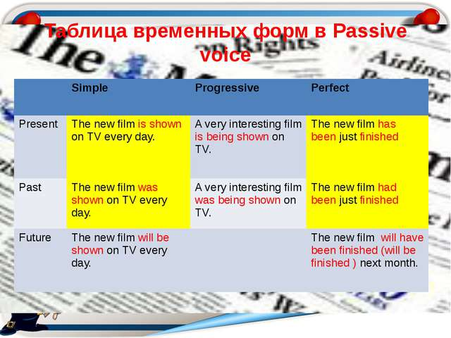 Таблица временных форм в Passive voice Simple Progressive Perfect Present The...