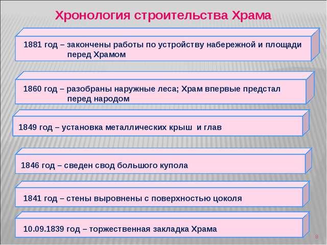 * Хронология строительства Храма