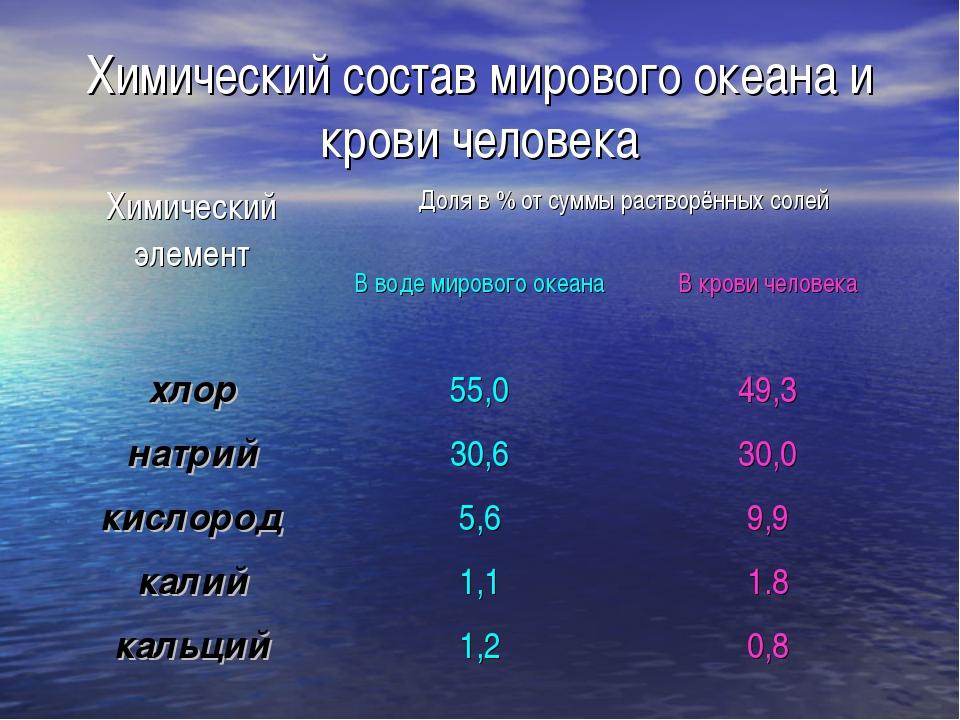 Химический состав мирового океана и крови человека Химический элементДоля в...