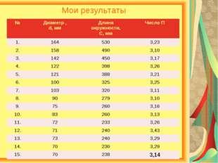 Мои результаты №Диаметр , d, ммДлина окружности, С, ммЧисло П 1.1645303