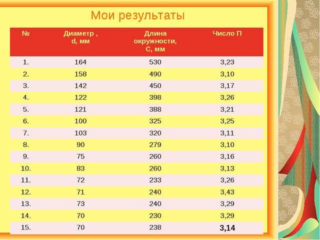 Мои результаты №Диаметр , d, ммДлина окружности, С, ммЧисло П 1.1645303...