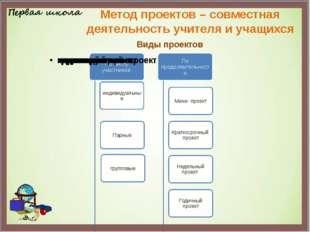 Метод проектов – совместная деятельность учителя и учащихся Виды проектов