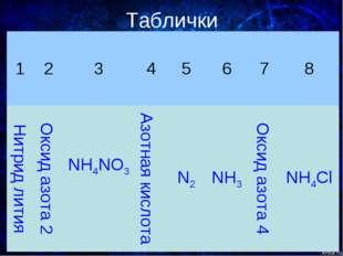 Таблички 12345678 Нитрид литияОксид азота 2NH4NO3 Азотная кислотаN