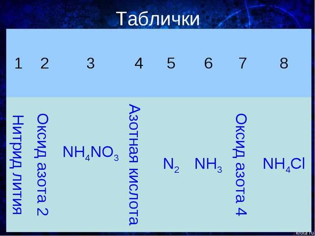 Таблички 12345678 Нитрид литияОксид азота 2NH4NO3 Азотная кислотаN...
