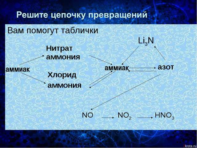 Вам помогут таблички аммиак аммиак Li3N Нитрат аммония Хлорид аммония азот NO...