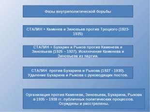 Фазы внутриполитической борьбы Организация против Каменева, Зиновьева, Бухари