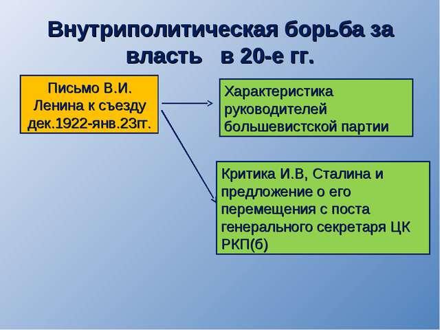 Внутриполитическая борьба за власть в 20-е гг. Письмо В.И. Ленина к съезду де...