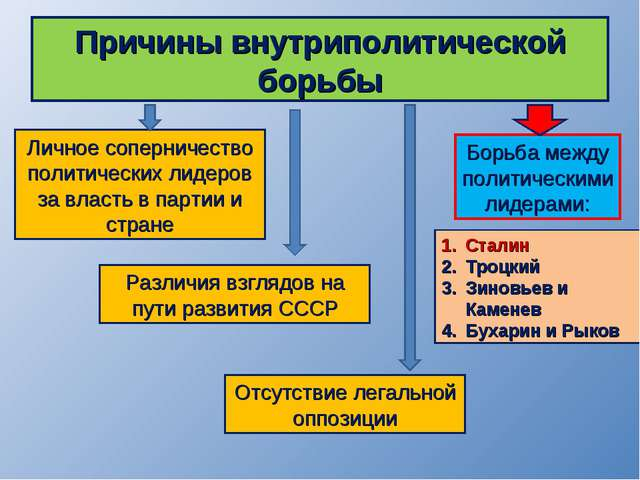 Причины внутриполитической борьбы Личное соперничество политических лидеров з...