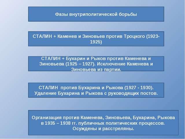 Фазы внутриполитической борьбы Организация против Каменева, Зиновьева, Бухари...